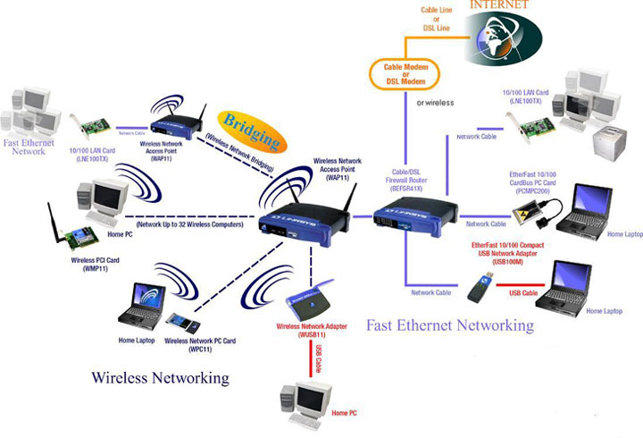 wireless network configuration diagram wireless network architecture diagram #7